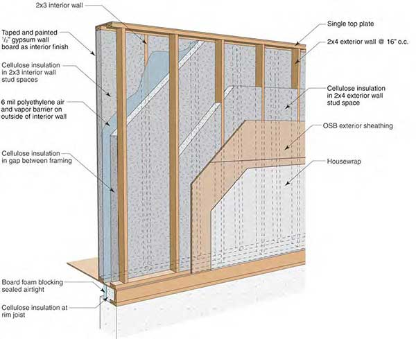 Fiberlite Cellulose Insulation Eliminates DOE Double Wall Suggested Air Barrier5060