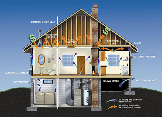 Fiber Lite cellulose insulation controls air leaks house graphic