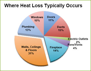 Fiber Lite cellulose insulation Homeowners Heat Loss Chart